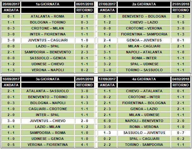 Calendario Partite Juve 2019.Calendario 2019 2020 Di Serie A Champions League Europa